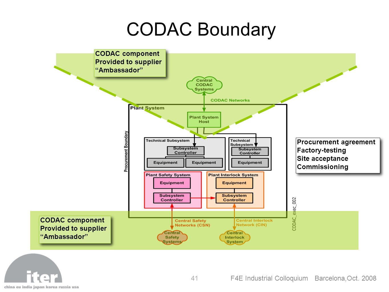F4E Industrial Colloquium Barcelona,Oct. 2008 41 CODAC Boundary CODAC component Provided to supplier Ambassador CODAC component Provided to supplier A