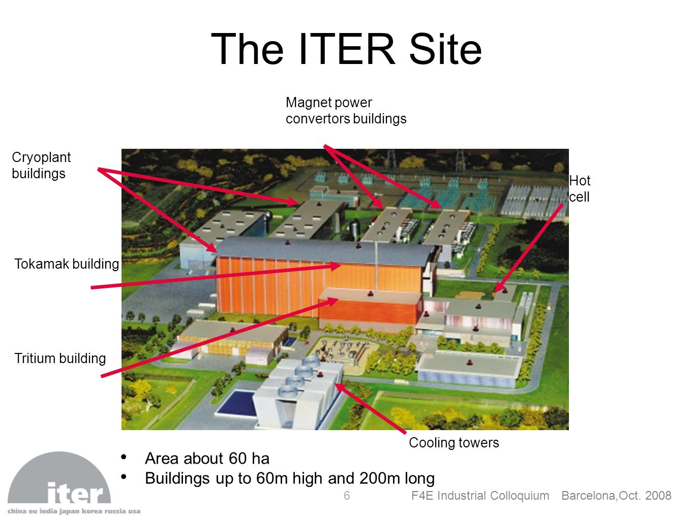 6 Tokamak building Tritium building Cryoplant buildings Magnet power convertors buildings Hot cell Cooling towers The ITER Site Area about 60 ha Build