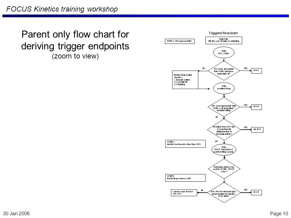 Page 10 FOCUS Kinetics training workshop Parent only flow chart for deriving trigger endpoints (zoom to view) Triggers flowchart 30 Jan 2006
