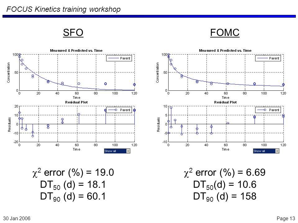 Page 13 FOCUS Kinetics training workshop 30 Jan 2006 2 error (%) = 19.0 DT 50 (d) = 18.1 DT 90 (d) = 60.1 2 error (%) = 6.69 DT 50 (d) = 10.6 DT 90 (d