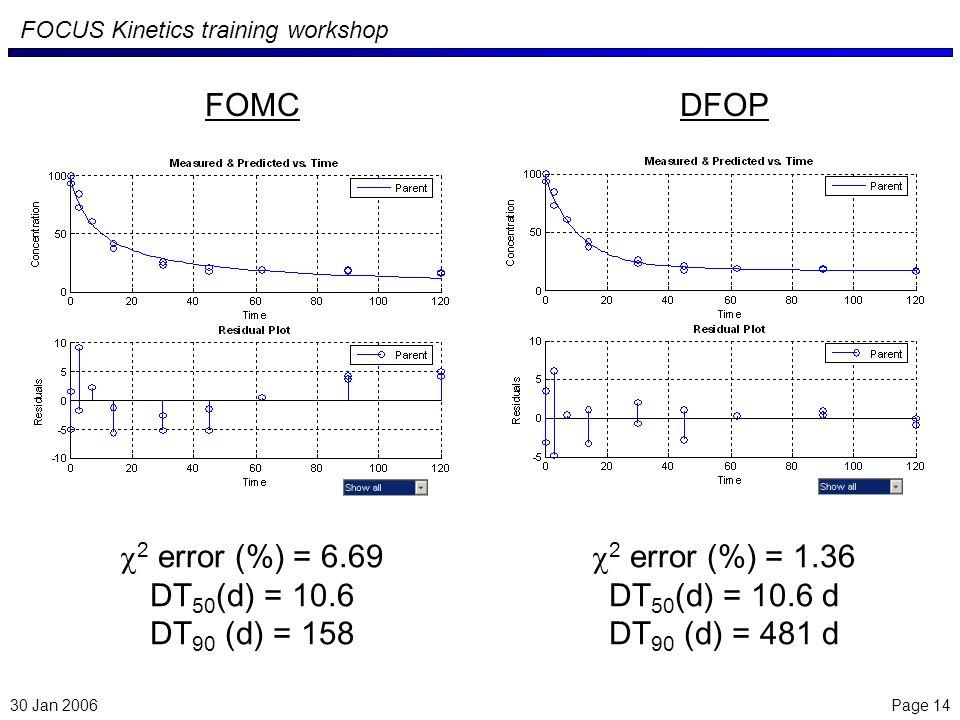 Page 14 FOCUS Kinetics training workshop 30 Jan 2006 2 error (%) = 6.69 DT 50 (d) = 10.6 DT 90 (d) = 158 FOMC 2 error (%) = 1.36 DT 50 (d) = 10.6 d DT