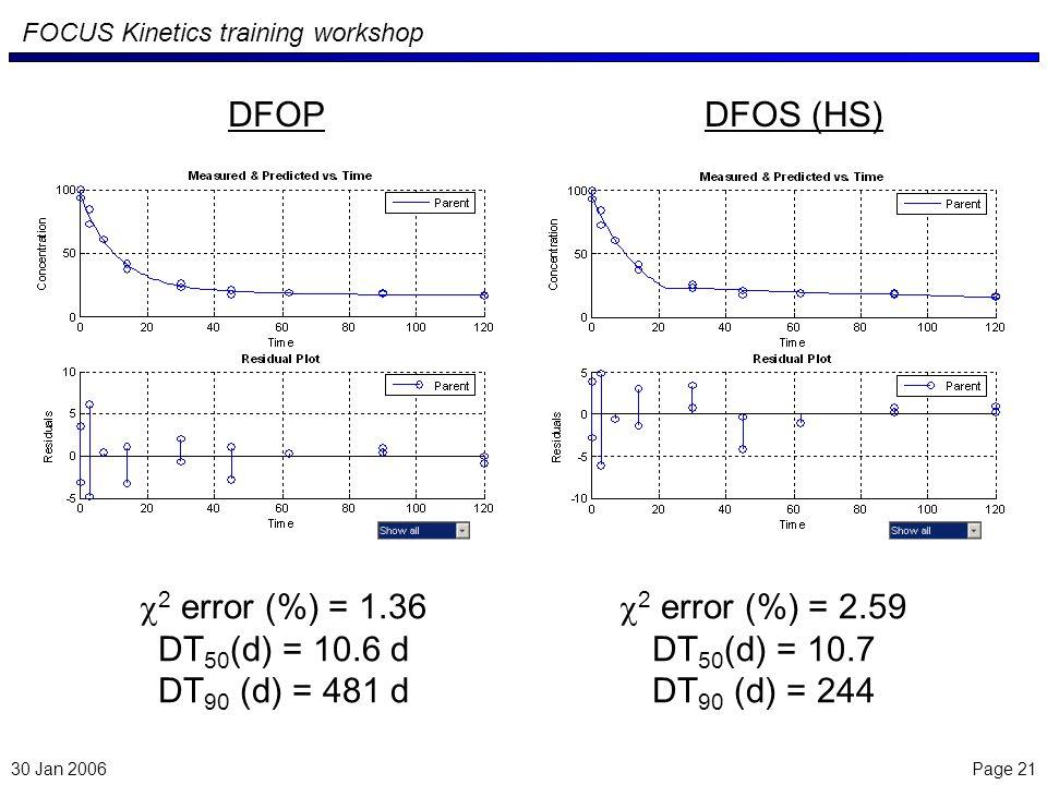 Page 21 FOCUS Kinetics training workshop 30 Jan 2006 2 error (%) = 2.59 DT 50 (d) = 10.7 DT 90 (d) = 244 DFOS (HS) 2 error (%) = 1.36 DT 50 (d) = 10.6