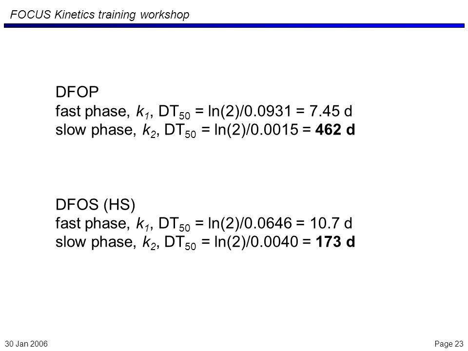Page 23 FOCUS Kinetics training workshop 30 Jan 2006 DFOP fast phase, k 1, DT 50 = ln(2)/0.0931 = 7.45 d slow phase, k 2, DT 50 = ln(2)/0.0015 = 462 d