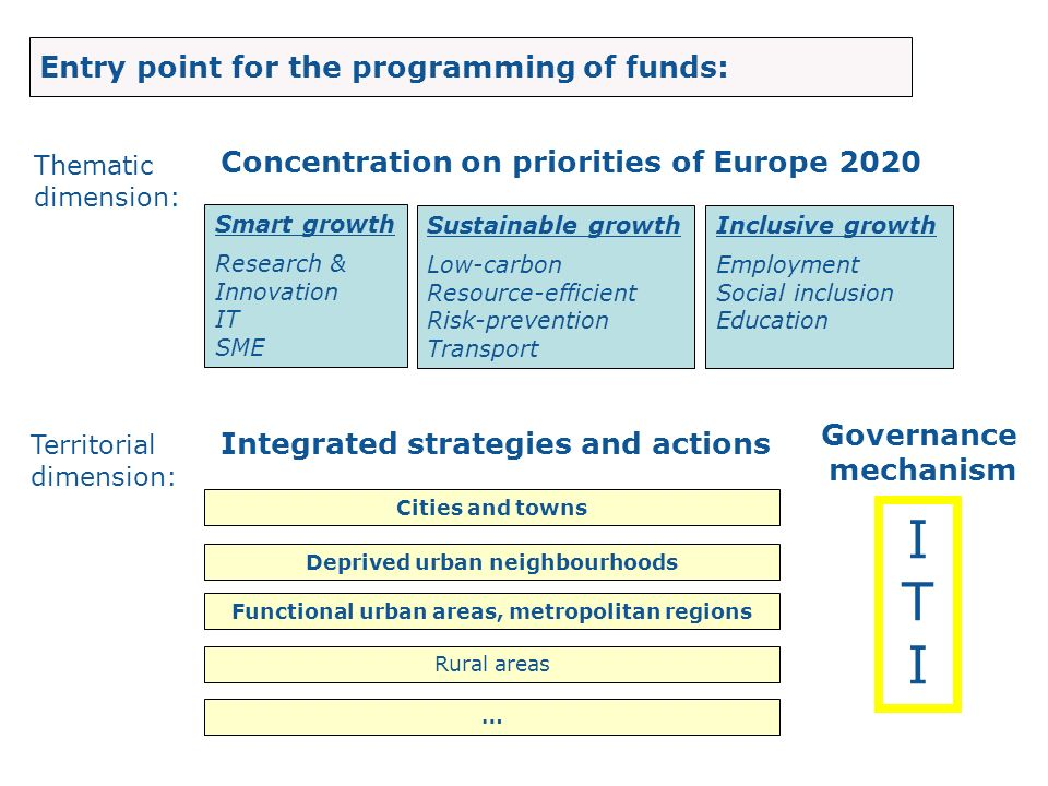 Smart growth Research & Innovation IT SME Sustainable growth Low-carbon Resource-efficient Risk-prevention Transport Inclusive growth Employment Socia