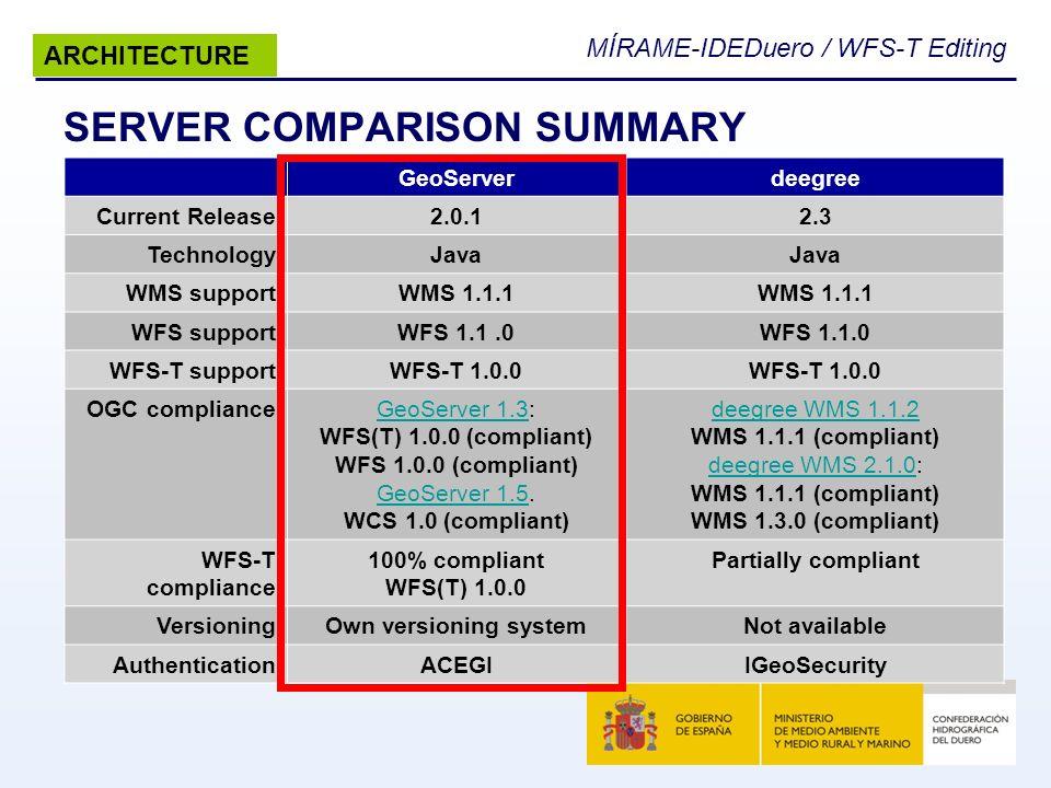 MÍRAME-IDEDuero / WFS-T Editing SERVER COMPARISON SUMMARY GeoServerdeegree Current Release2.0.12.3 TechnologyJava WMS supportWMS 1.1.1 WFS supportWFS