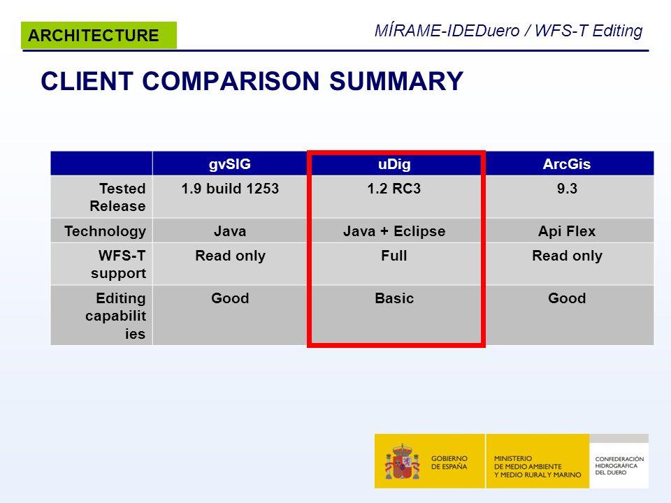 MÍRAME-IDEDuero / WFS-T Editing CLIENT COMPARISON SUMMARY gvSIGuDigArcGis Tested Release 1.9 build 12531.2 RC39.3 TechnologyJavaJava + EclipseApi Flex