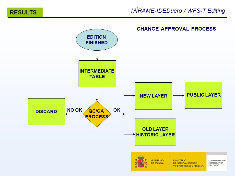 MÍRAME-IDEDuero / WFS-T Editing CHANGE APPROVAL PROCESS RESULTS EDITION FINISHED QC/QA PROCESS NEW LAYER DISCARD OLD LAYER HISTORIC LAYER PUBLIC LAYER