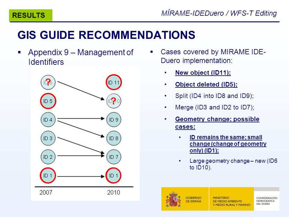 MÍRAME-IDEDuero / WFS-T Editing GIS GUIDE RECOMMENDATIONS Appendix 9 – Management of Identifiers Cases covered by MIRAME IDE- Duero implementation: Ne