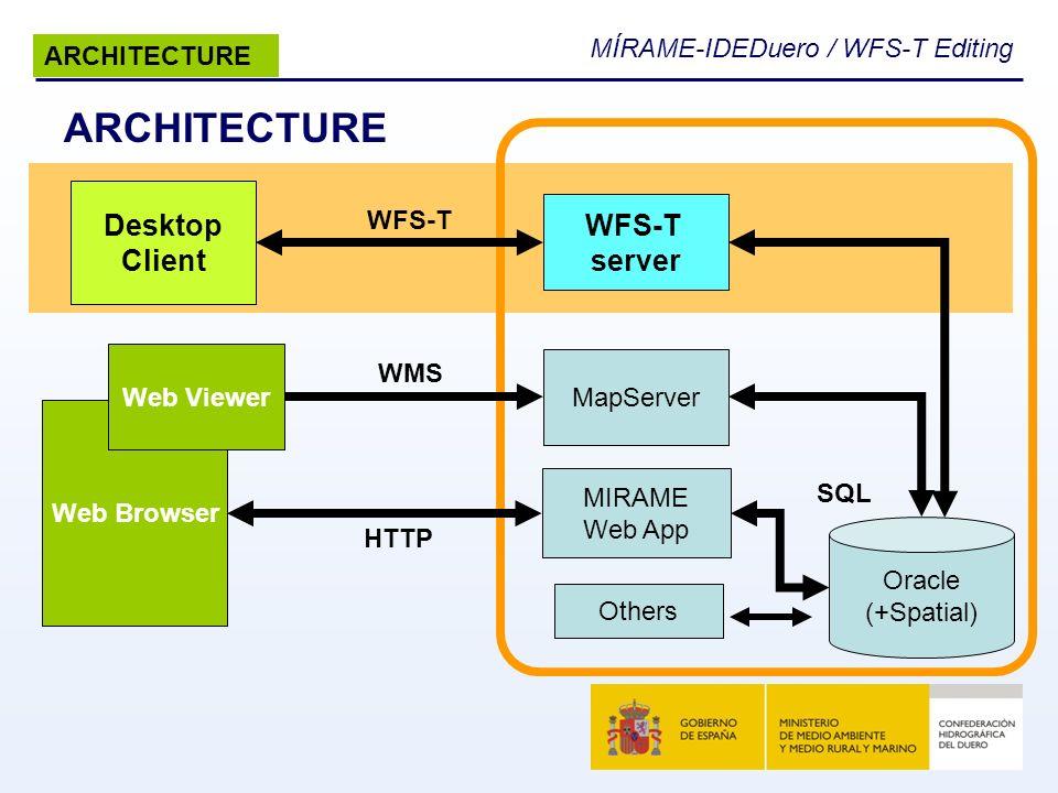 MÍRAME-IDEDuero / WFS-T Editing ARCHITECTURE Web Browser Oracle (+Spatial) MIRAME Web App Web Viewer MapServer Desktop Client WFS-T server WFS-T WMS H
