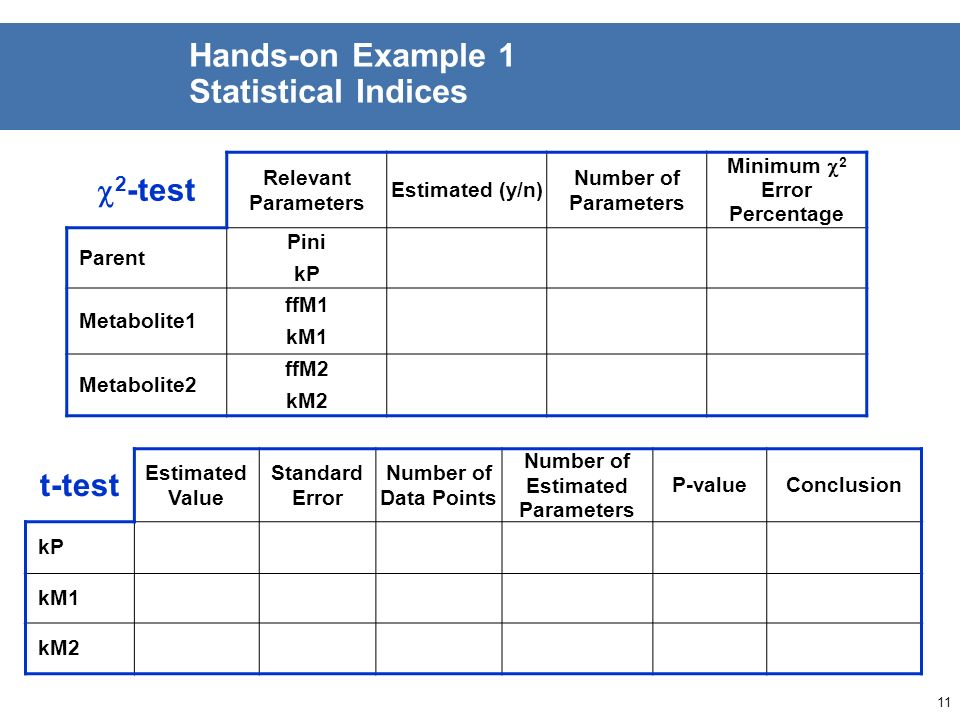 10 Hands-on Example 1 Visual Assessment GraphAssessment / Remarks Parent Overall fit Residuals Metabolite1 Overall fit Residuals Metabolite2 Overall f
