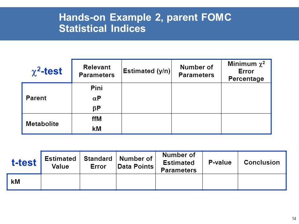 13 Hands-on Example 2, parent FOMC Visual Assessment GraphAssessment / Remarks Parent Overall fit Residuals Metabolite Overall fit Residuals