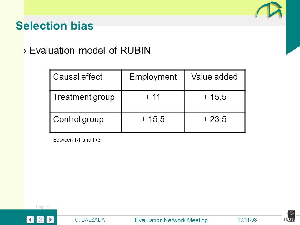 Page 8 Evaluation Network Meeting C. CALZADA13/11/08 Selection bias Evaluation model of RUBIN Causal effectEmploymentValue added Treatment group+ 11+