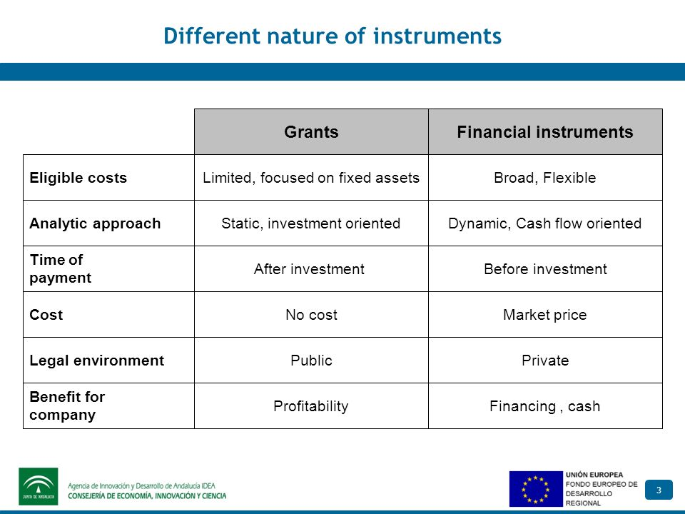 3 Different nature of instruments Financial instrumentsGrants Eligible costsLimited, focused on fixed assetsBroad, Flexible Time of payment Cost After investmentBefore investment No costMarket price Legal environmentPublicPrivate Analytic approachStatic, investment orientedDynamic, Cash flow oriented Benefit for company ProfitabilityFinancing, cash