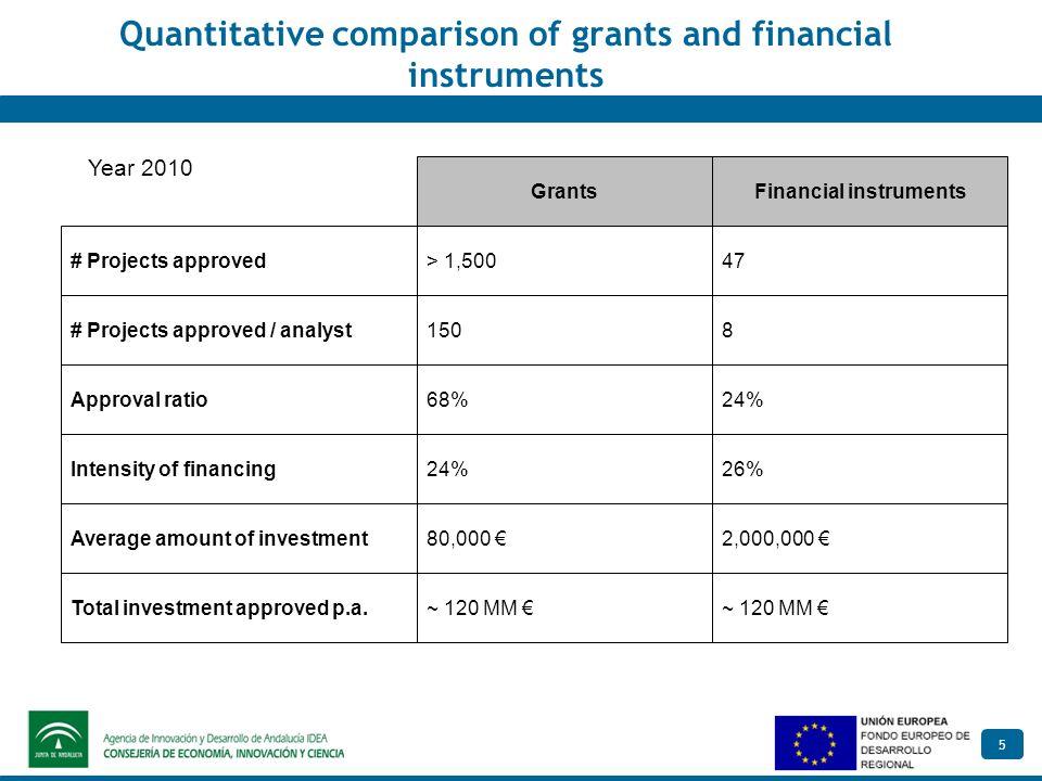 5 Quantitative comparison of grants and financial instruments Financial instrumentsGrants # Projects approved # Projects approved / analyst Approval r