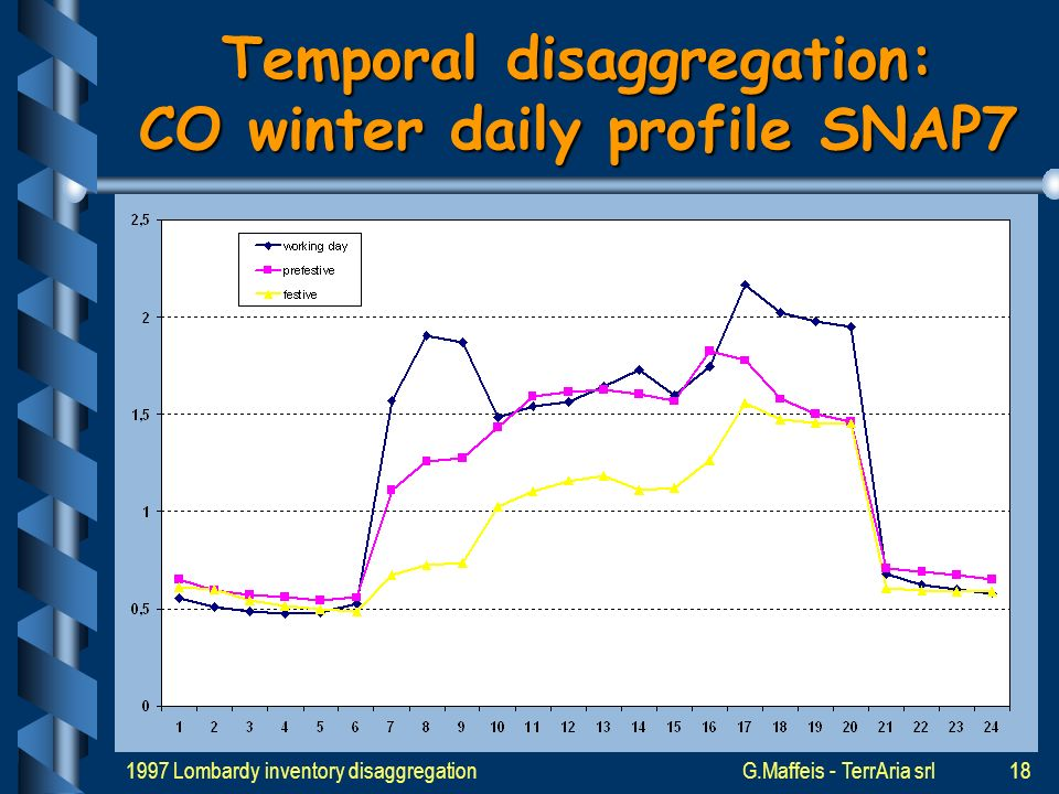 1997 Lombardy inventory disaggregationG.Maffeis - TerrAria srl17 Temporal disaggregation: winter working profile SNAP7
