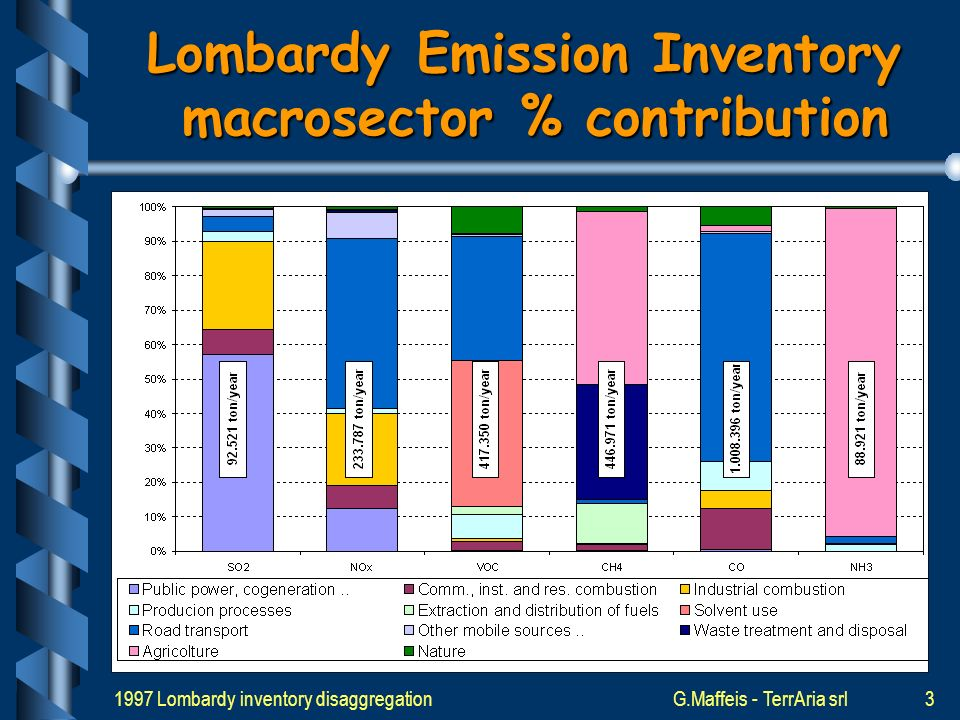 1997 Lombardy inventory disaggregationG.Maffeis - TerrAria srl2 Lombardy Emission Inventory INEMAR (INventario EMissioni ARia) project earthed by Regione Lombardia; Reference year: 1997; Last update: 2001; Time resolution: year; Spatial resolution: municipality; Pollutant: SO 2 NO X VOC CH 4 CO NH 3