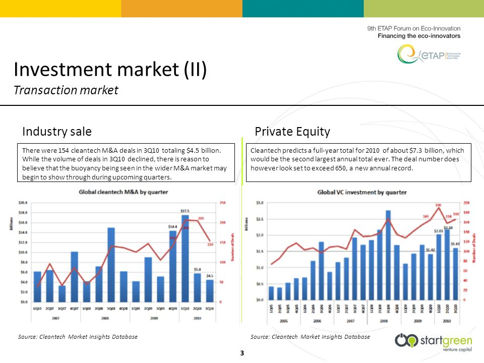 Source: Cleantech Market Insights Database There were 154 cleantech M&A deals in 3Q10 totaling $4.5 billion.