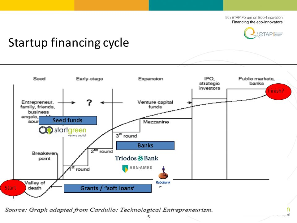 Start Grants / soft loans Banks Finish Seed funds 5 Startup financing cycle