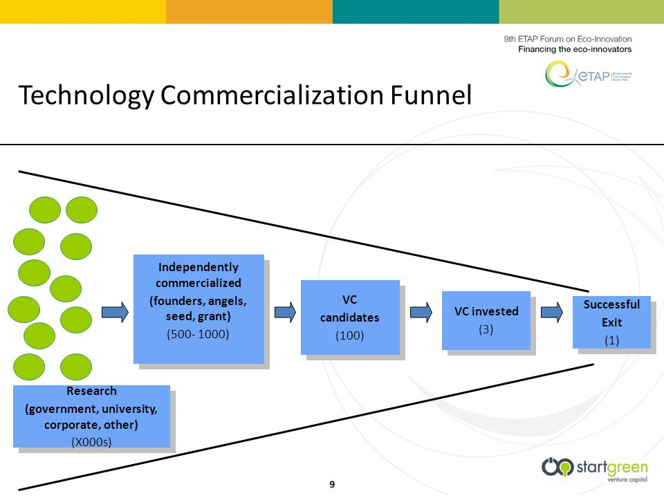 Technology Commercialization Funnel Successful Exit (1) Successful Exit (1) Independently commercialized (founders, angels, seed, grant) ( ) Independently commercialized (founders, angels, seed, grant) ( ) VC candidates (100) VC candidates (100) VC invested (3) VC invested (3) Research (government, university, corporate, other) (X000s) Research (government, university, corporate, other) (X000s) 9