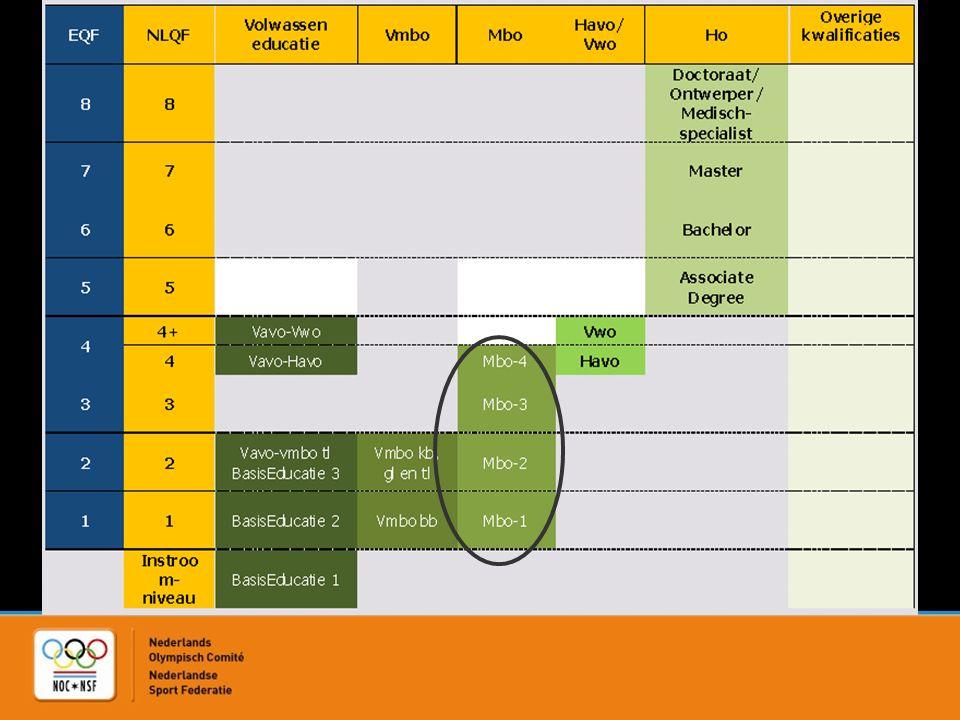 Coach education diagram Level 5 Level 4 Level 3 Level 2 Level 1 Higher Education (6) Vocational Education (34) Secundary Education (25) MasterT/C/I Top coach 5 SeniorT/C/I Federations (35) Trainer/coach/instru Federations (55) Assistent Trainer/Coach/Instr.