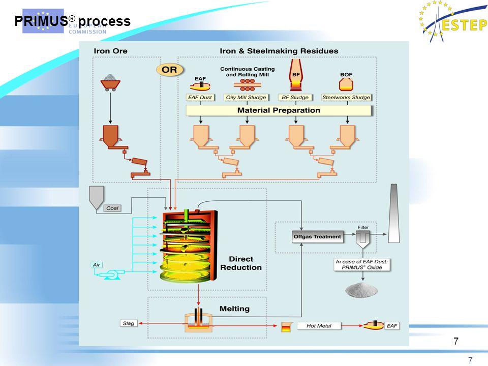 7 7 PRIMUS ® process