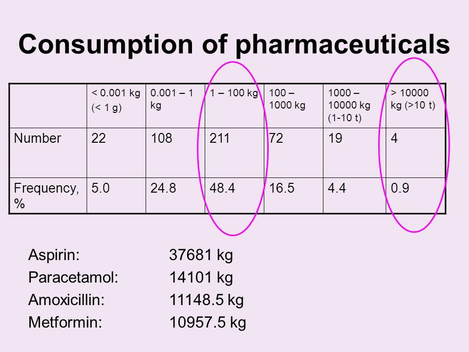 Consumption of pharmaceuticals Aspirin: 37681 kg Paracetamol:14101 kg Amoxicillin: 11148.5 kg Metformin:10957.5 kg < 0.001 kg (< 1 g) 0.001 – 1 kg 1 – 100 kg100 – 1000 kg 1000 – 10000 kg (1-10 t) > 10000 kg (>10 t) Number2210821172194 Frequency, % 5.024.848.416.54.40.9