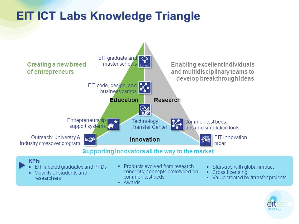 EIT ICT Labs Knowledge Triangle EducationResearch Innovation EIT innovation radar Outreach: university & industry crossover program Technology Transfer Center Creating a new breed of entrepreneurs Enabling excellent individuals and multidisciplinary teams to develop breakthrough ideas Supporting innovators all the way to the market EIT graduate and master schools Common test beds, labs and simulation tools Entrepreneurship support systems EIT code, design, and business camps KPIs EIT labeled graduates and PhDs Mobility of students and researchers Products evolved from research concepts; concepts prototyped on common test beds Awards Start-ups with global impact Cross-licensing Value created by transfer projects