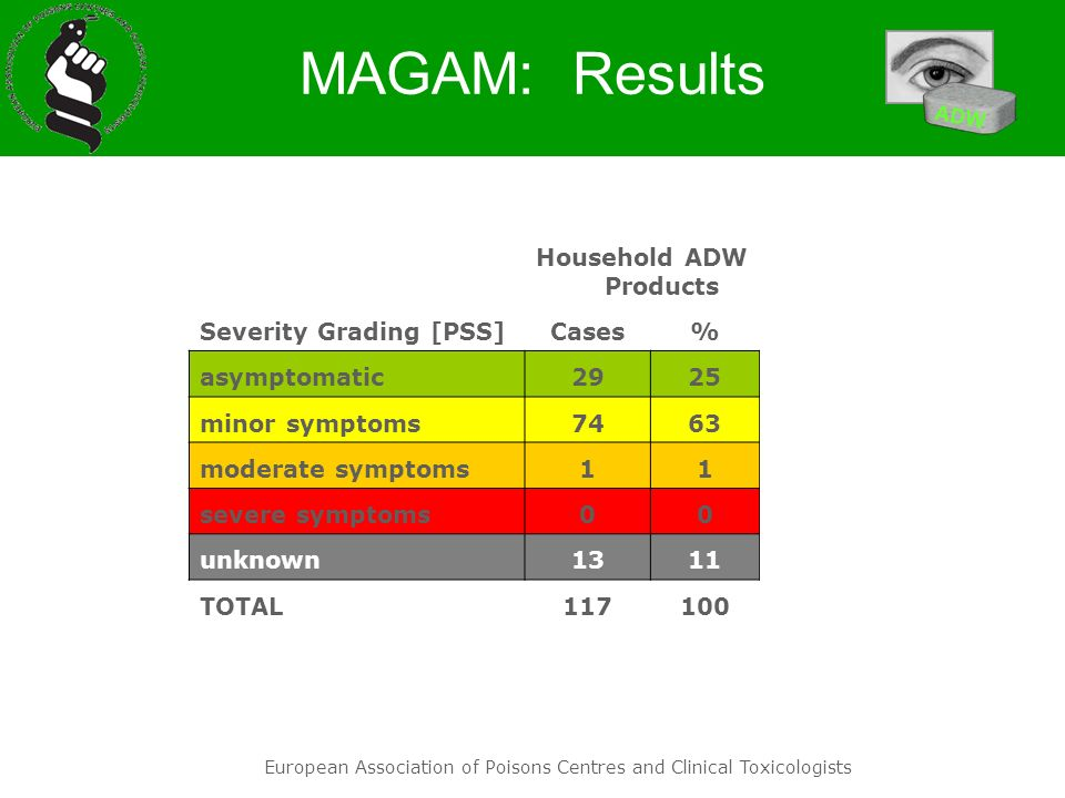 European Association of Poisons Centres and Clinical Toxicologists MAGAM: Results Household ADW Products Severity Grading [PSS]Cases% asymptomatic2925