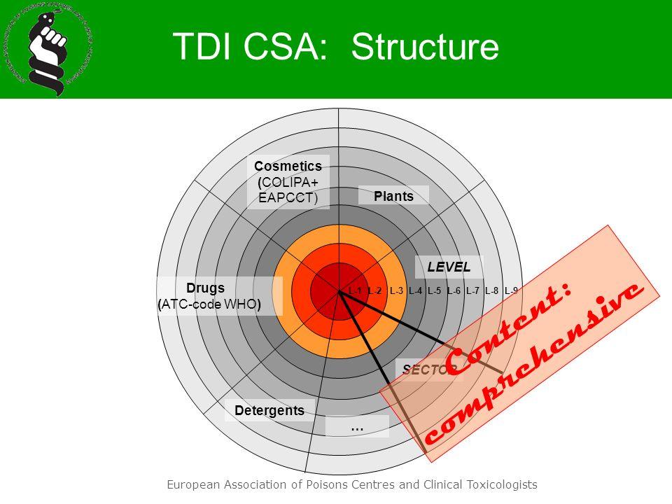 European Association of Poisons Centres and Clinical Toxicologists TDI CSA: Structure L-1 L-2 L-3 L-4 L-5 L-6 L-7 L-8 L-9 Plants Cosmetics (COLIPA+ EA