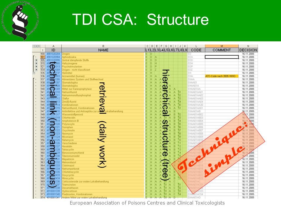 European Association of Poisons Centres and Clinical Toxicologists TDI CSA: Structure technical link (non-ambiguous) retrieval (daily work) hierarchic
