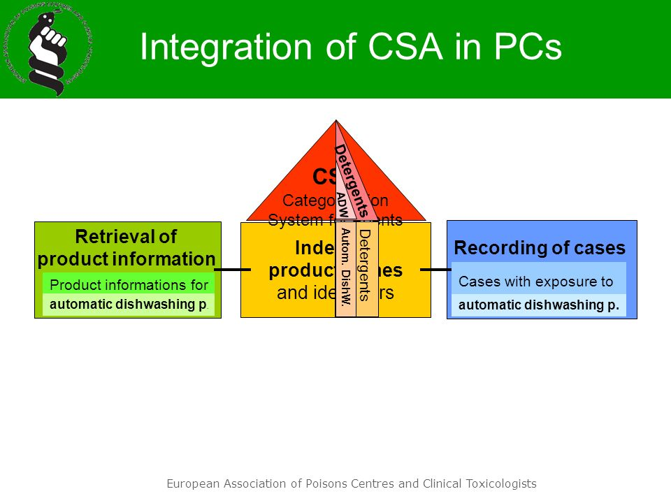 European Association of Poisons Centres and Clinical Toxicologists Usage of CSA in PCs processing of new product information Index of product names and identifiers Retrieval of product information for risk assessment during consultation retrieval of comparable products 1 st registration of products annual reports retrieval of case series for scientific studies CSA Categorisation System for Agents Recording of cases linked to the exposed products PCs need CSA for their daily job !