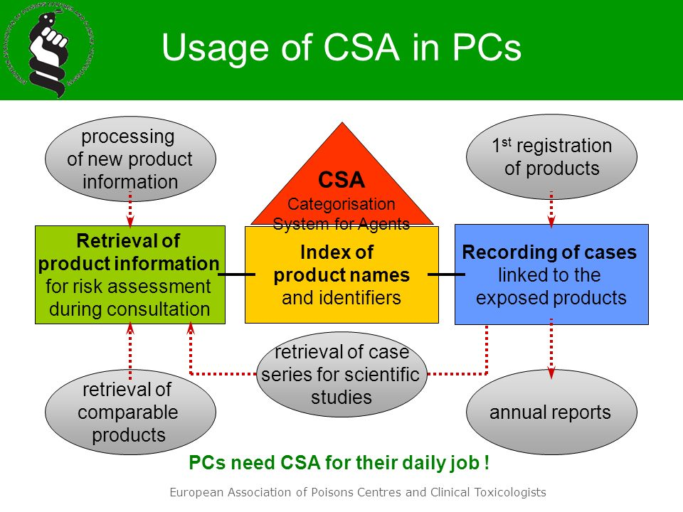 European Association of Poisons Centres and Clinical Toxicologists Usage of CSA in PCs processing of new product information Index of product names an