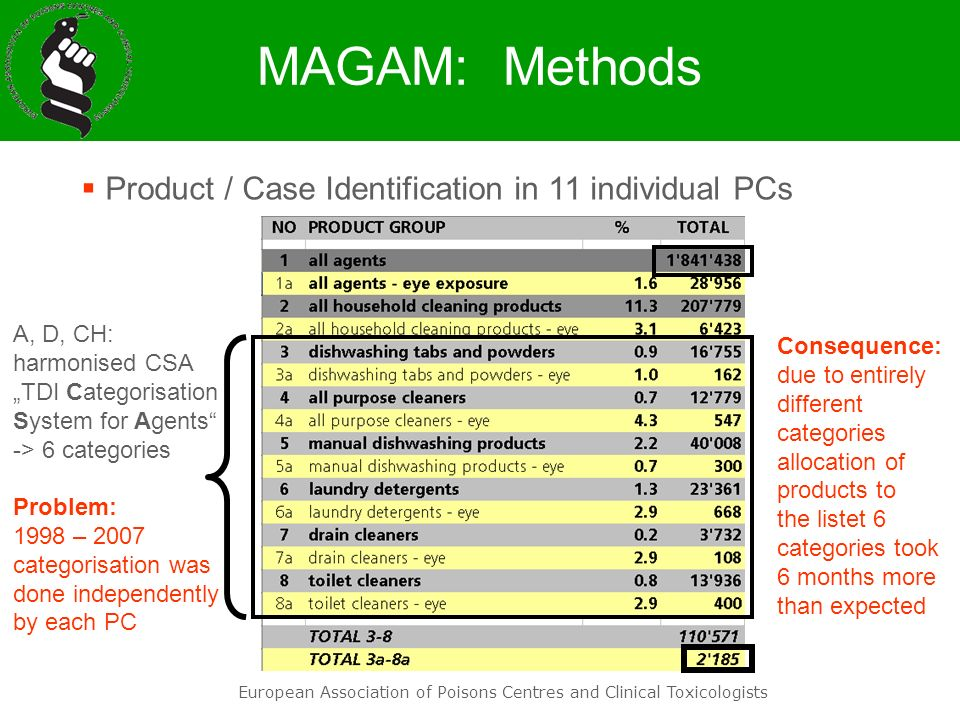 European Association of Poisons Centres and Clinical Toxicologists MAGAM: Methods A, D, CH: harmonised CSA TDI Categorisation System for Agents -> 6 c