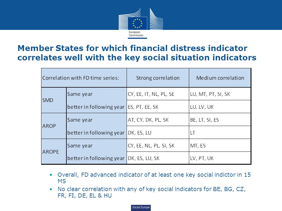 Social Europe Member States for which financial distress indicator correlates well with the key social situation indicators Overall, FD advanced indicator of at least one key social indictor in 15 MS No clear correlation with any of key social indicators for BE, BG, CZ, FR, FI, DE, EL & HU