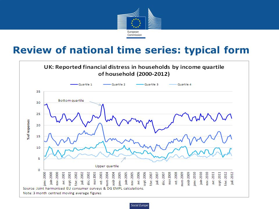 Social Europe Review of national time series: typical form