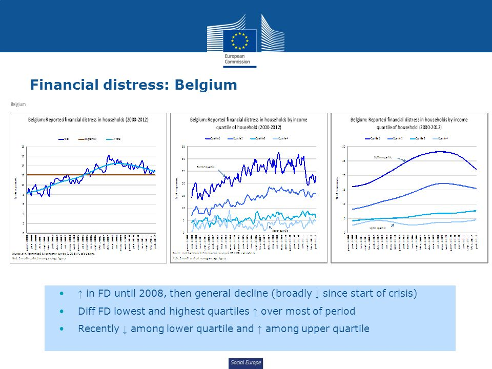 Social Europe Financial distress: Belgium in FD until 2008, then general decline (broadly since start of crisis) Diff FD lowest and highest quartiles over most of period Recently among lower quartile and among upper quartile