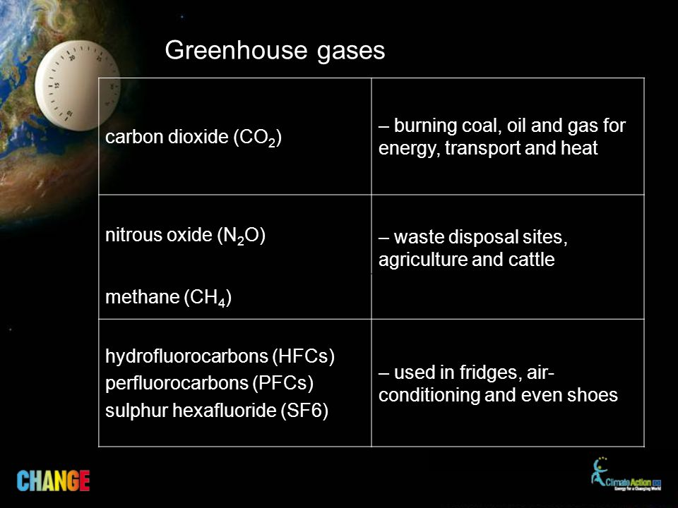 Greenhouse gases carbon dioxide (CO 2 ) – burning coal, oil and gas for energy, transport and heat nitrous oxide (N 2 O) – waste disposal sites, agriculture and cattle methane (CH 4 ) hydrofluorocarbons (HFCs) perfluorocarbons (PFCs) sulphur hexafluoride (SF6) – used in fridges, air- conditioning and even shoes