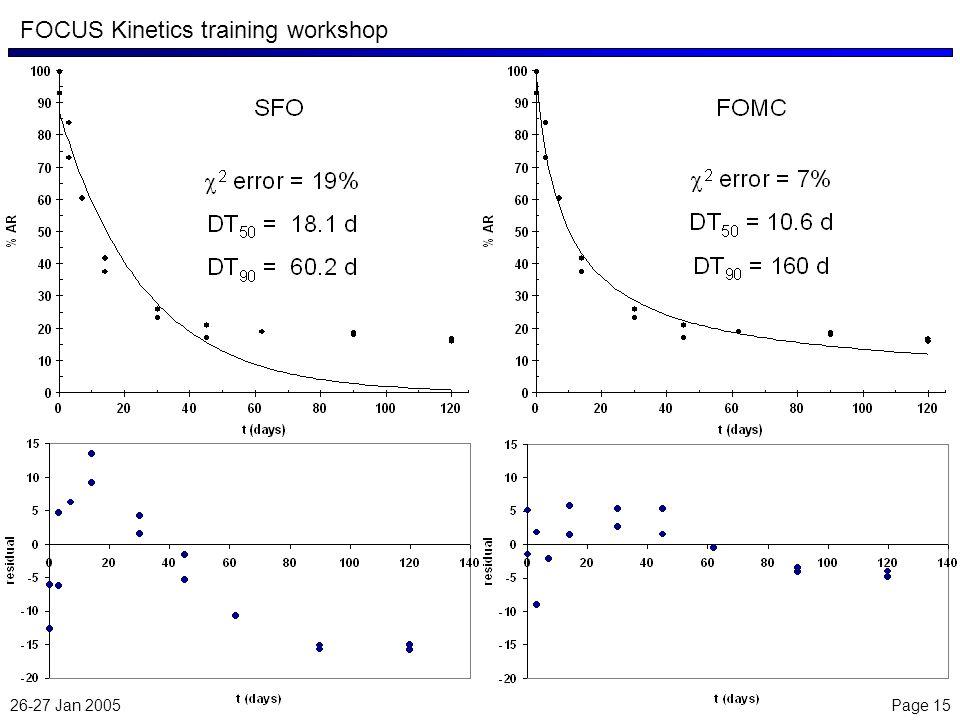 26-27 Jan 2005 Page 15 FOCUS Kinetics training workshop