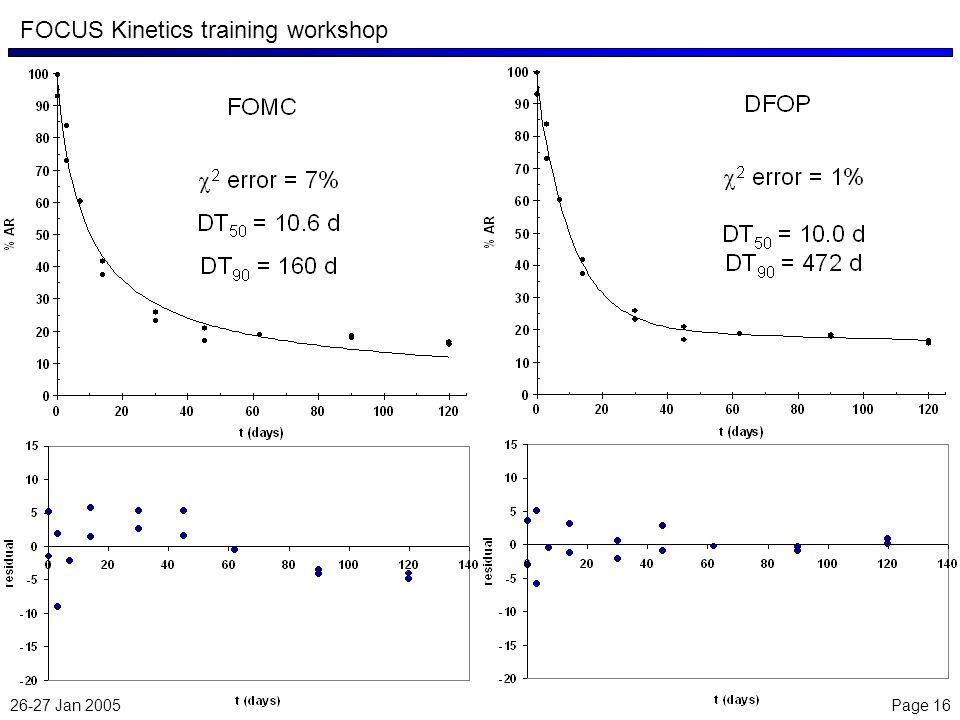 26-27 Jan 2005 Page 16 FOCUS Kinetics training workshop