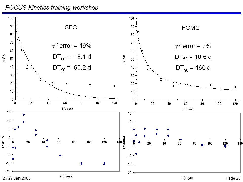 26-27 Jan 2005 Page 20 FOCUS Kinetics training workshop