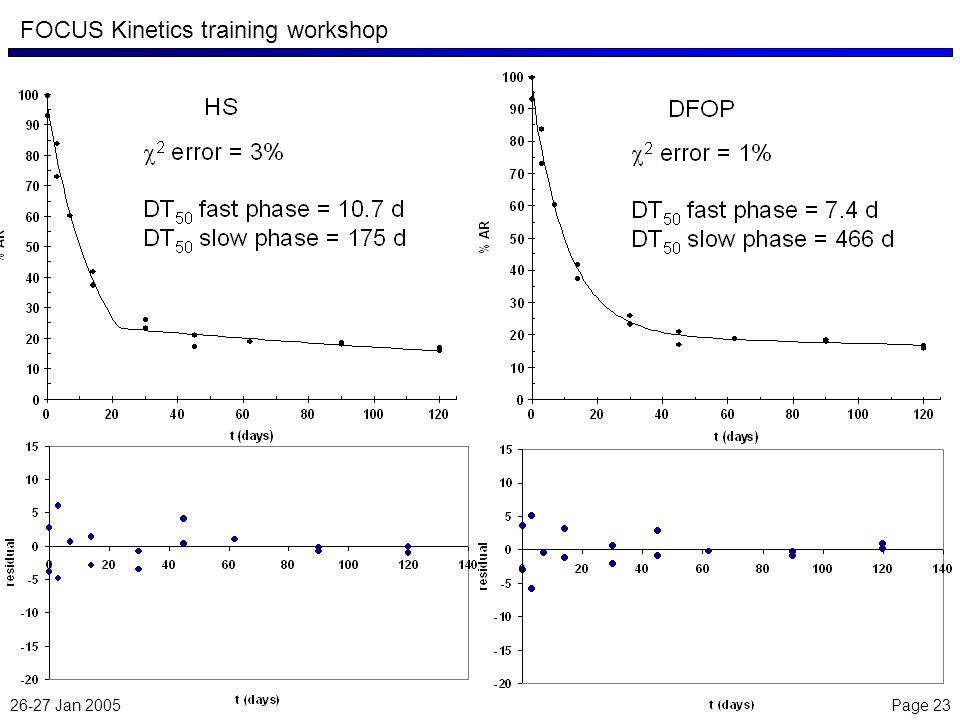 26-27 Jan 2005 Page 23 FOCUS Kinetics training workshop