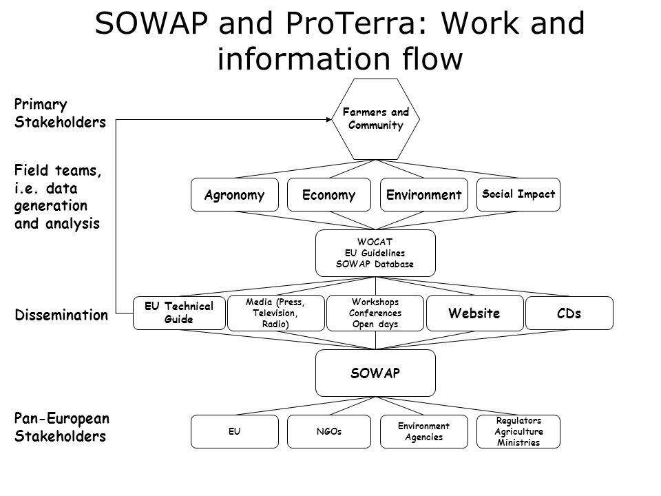 SOWAP and ProTerra: Work and information flow Media (Press, Television, Radio) Workshops Conferences Open days EU Technical Guide CDs Website Farmers and Community WOCAT EU Guidelines SOWAP Database Social Impact EnvironmentEconomyAgronomy Regulators Agriculture Ministries Environment Agencies NGOsEU SOWAP Primary Stakeholders Field teams, i.e.