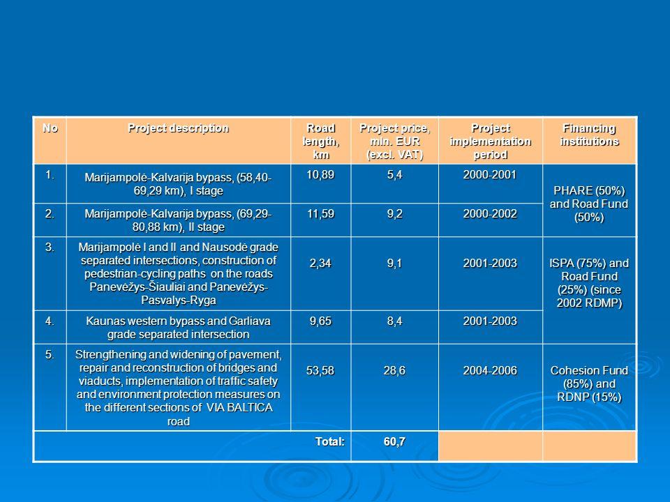 No Project description Road length, km Project price, mln. EUR (excl. VAT) Project implementation period Financing institutions 1. Marijampolė-Kalvari