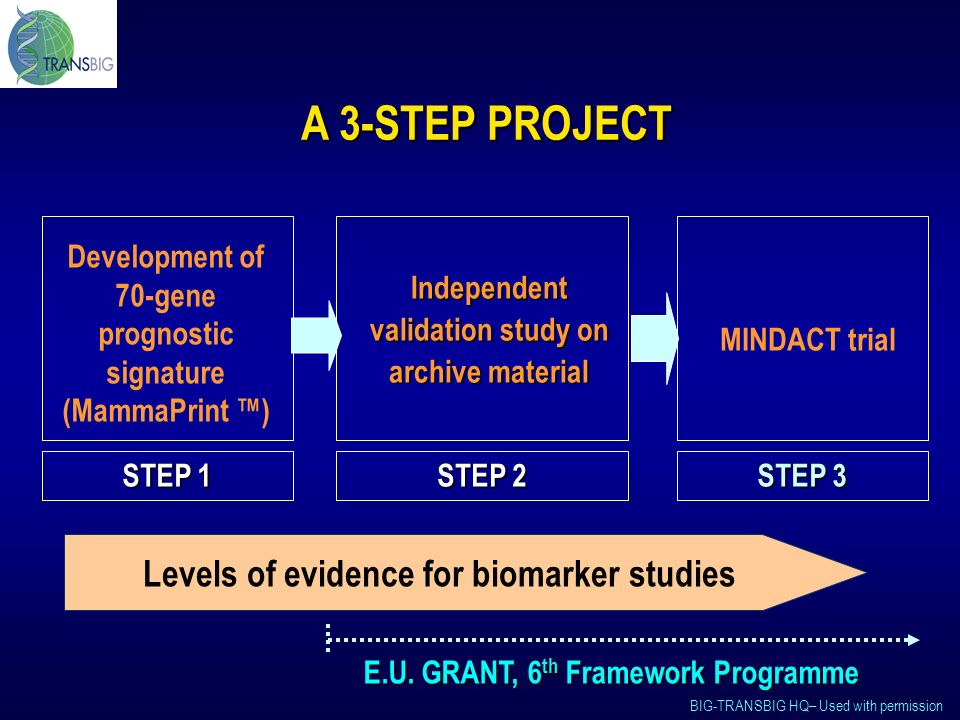BIG-TRANSBIG HQ– Used with permission Development of 70-gene prognostic signature (MammaPrint ) STEP 1 Independent validation study on archive material STEP 2 MINDACT trial STEP 3 Levels of evidence for biomarker studies E.U.