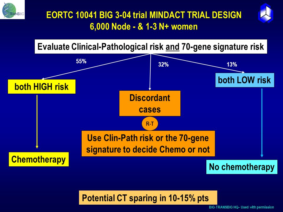 BIG-TRANSBIG HQ– Used with permission Evaluate Clinical-Pathological risk and 70-gene signature risk both HIGH risk Discordant cases both LOW risk Use Clin-Path risk or the 70-gene signature to decide Chemo or not 55% 32%13% R-T Chemotherapy No chemotherapy EORTC 10041 BIG 3-04 trial MINDACT TRIAL DESIGN 6,000 Node - & 1-3 N+ women Potential CT sparing in 10-15% pts
