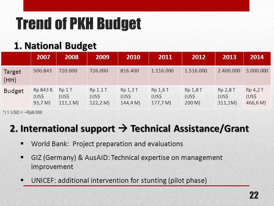 Trend of PKH Budget 1. National Budget 2. International support Technical Assistance/Grant World Bank: Project preparation and evaluations GIZ (German