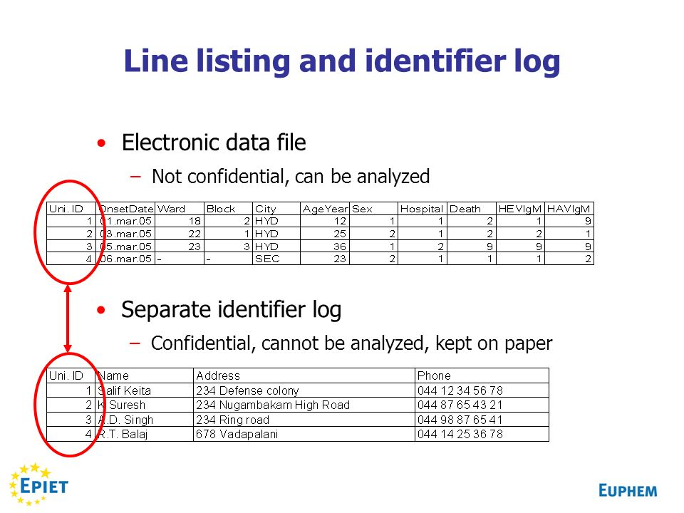Line listing and identifier log Electronic data file –Not confidential, can be analyzed Separate identifier log –Confidential, cannot be analyzed, kep