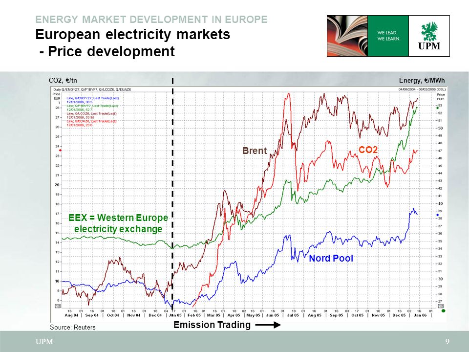 UPM9 ENERGY MARKET DEVELOPMENT IN EUROPE European electricity markets - Price development Brent Nord Pool EEX = Western Europe electricity exchange CO2 Source: Reuters Emission Trading CO2, /tn Energy, /MWh