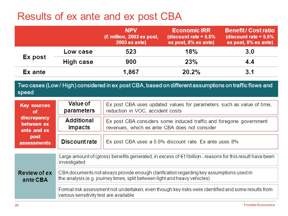 25 Frontier Economics Results of ex ante and ex post CBA NPV ( million, 2003 ex post, 2003 ex ante) Economic IRR (discount rate = 5.5% ex post, 8% ex