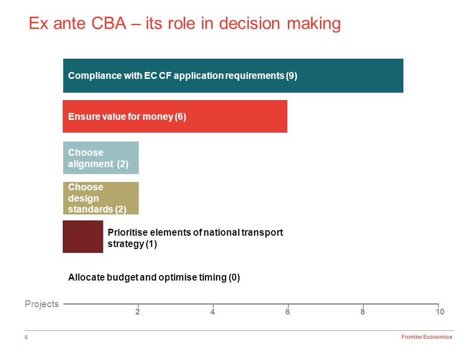 5 Frontier Economics Ex ante CBA – its role in decision making Projects 246810 Compliance with EC CF application requirements (9) Ensure value for mon